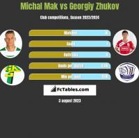 Michal Mak vs Georgiy Zhukov h2h player stats