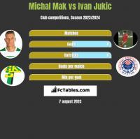 Michał Mak vs Ivan Jukic h2h player stats