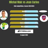 Michał Mak vs Jean Carlos h2h player stats