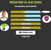 Michal Mak vs Jean Carlos h2h player stats