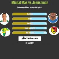 Michał Mak vs Jesus Imaz h2h player stats
