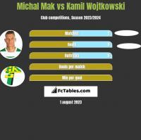 Michał Mak vs Kamil Wojtkowski h2h player stats