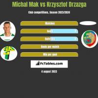 Michał Mak vs Krzysztof Drzazga h2h player stats