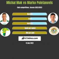 Michał Mak vs Marko Poletanovic h2h player stats