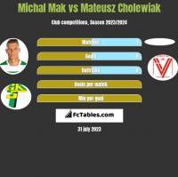 Michal Mak vs Mateusz Cholewiak h2h player stats