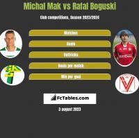 Michal Mak vs Rafal Boguski h2h player stats