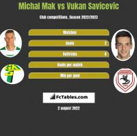 Michał Mak vs Vukan Savicevic h2h player stats