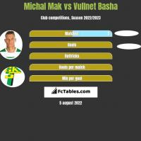 Michał Mak vs Vullnet Basha h2h player stats