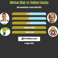 Michal Mak vs Vullnet Basha h2h player stats