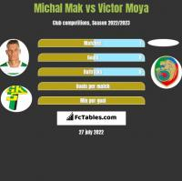 Michał Mak vs Victor Moya h2h player stats