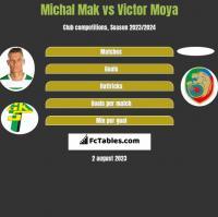 Michal Mak vs Victor Moya h2h player stats
