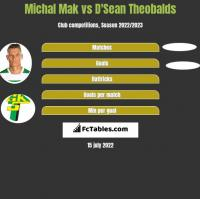 Michał Mak vs D'Sean Theobalds h2h player stats