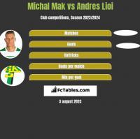 Michał Mak vs Andres Lioi h2h player stats