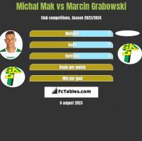 Michał Mak vs Marcin Grabowski h2h player stats
