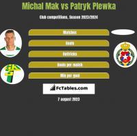 Michal Mak vs Patryk Plewka h2h player stats