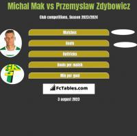 Michał Mak vs Przemyslaw Zdybowicz h2h player stats