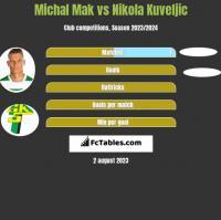Michał Mak vs Nikola Kuveljic h2h player stats