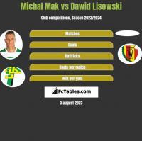 Michał Mak vs Dawid Lisowski h2h player stats