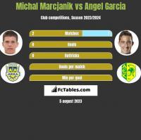 Michał Marcjanik vs Angel Garcia h2h player stats
