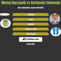 Michał Marcjanik vs Bartłomiej Sielewski h2h player stats