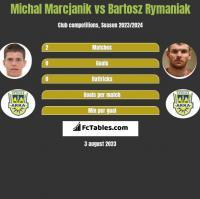 Michał Marcjanik vs Bartosz Rymaniak h2h player stats