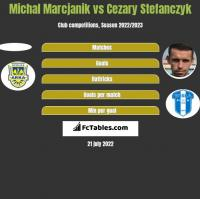 Michał Marcjanik vs Cezary Stefańczyk h2h player stats