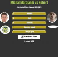 Michał Marcjanik vs Hebert h2h player stats