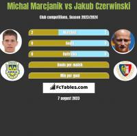 Michał Marcjanik vs Jakub Czerwiński h2h player stats
