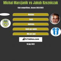 Michał Marcjanik vs Jakub Rzeźniczak h2h player stats