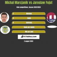 Michał Marcjanik vs Jarosław Fojut h2h player stats