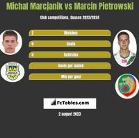 Michał Marcjanik vs Marcin Pietrowski h2h player stats