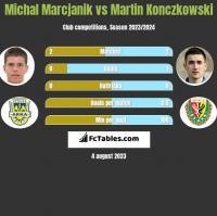 Michał Marcjanik vs Martin Konczkowski h2h player stats