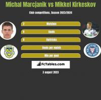 Michał Marcjanik vs Mikkel Kirkeskov h2h player stats