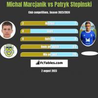 Michał Marcjanik vs Patryk Stępiński h2h player stats
