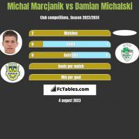 Michał Marcjanik vs Damian Michalski h2h player stats