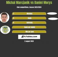 Michał Marcjanik vs Daniel Morys h2h player stats