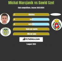 Michał Marcjanik vs Dawid Szot h2h player stats