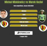 Michał Miśkiewicz vs Marek Kozioł h2h player stats