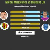 Michał Miśkiewicz vs Mateusz Lis h2h player stats