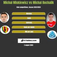Michał Miśkiewicz vs Michał Buchalik h2h player stats