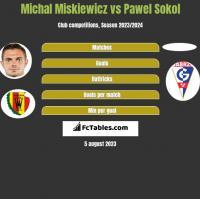 Michał Miśkiewicz vs Pawel Sokol h2h player stats