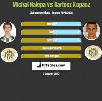 Michał Nalepa vs Bartosz Kopacz h2h player stats