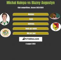 Michał Nalepa vs Błażej Augustyn h2h player stats