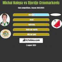 Michał Nalepa vs Djordje Crnomarkovic h2h player stats