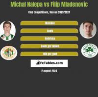 Michał Nalepa vs Filip Mladenović h2h player stats