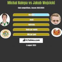 Michał Nalepa vs Jakub Wójcicki h2h player stats