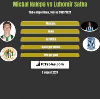 Michał Nalepa vs Lubomir Satka h2h player stats