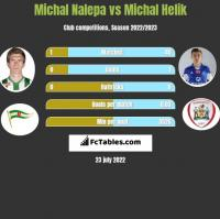 Michał Nalepa vs Michał Helik h2h player stats