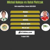 Michał Nalepa vs Rafał Pietrzak h2h player stats