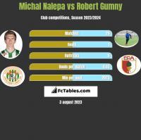 Michał Nalepa vs Robert Gumny h2h player stats